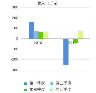 大东海A(000613)股票行情_行情中心