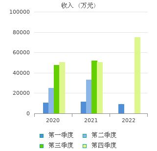 新大陆(000997)股票行情_行情中心