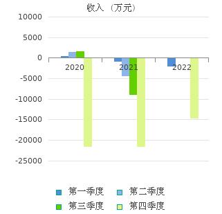 bet36备用(600192)股票行情_行情中心