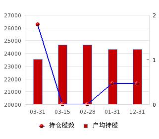 *ST东海A(000613)股票行情_行情中心